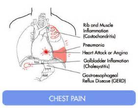 can indigestion cause pain btween your shoulder blades picture 7