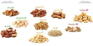 nut diet picture 1