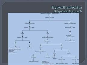 how is hyperthyroidism diagnosed picture 1