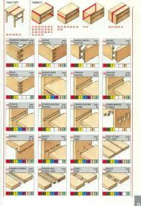wood joints picture 3