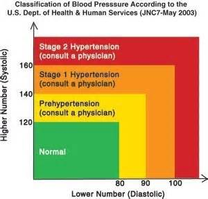 High blood pressure reading picture 5