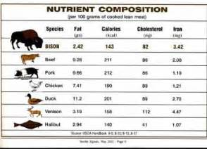 Cholesterol in buffalo meat picture 11