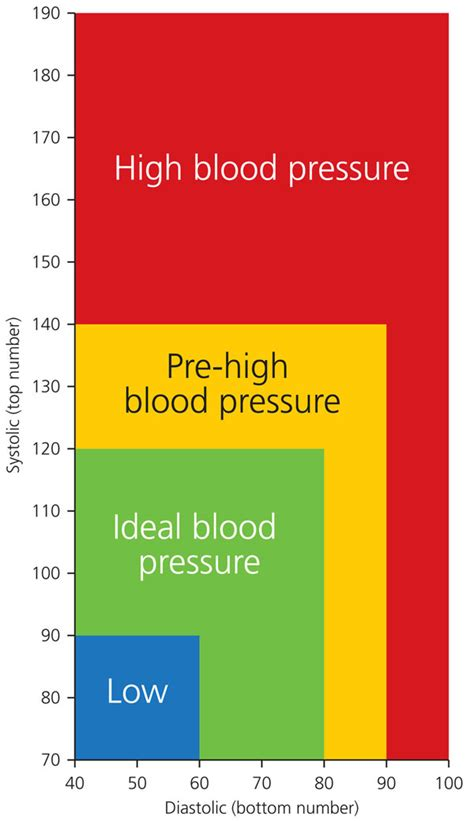 What does blood pressure of 220 120 mean picture 7