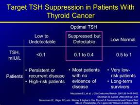 thyroid suppressed picture 1