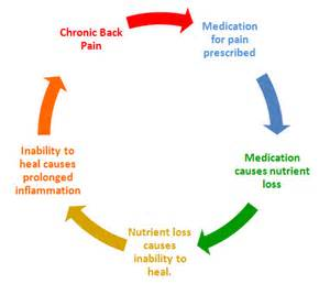 healing nutritional prescription picture 3