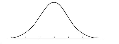 penis size bell curve picture 1
