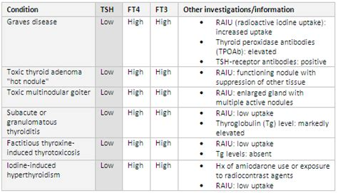blood testing ck total hypothyroid picture 21