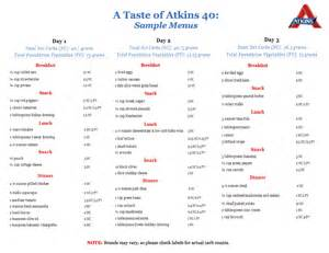 atkins diet plan picture 10