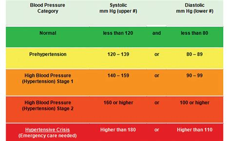 What causes blood pressure to go up and picture 8