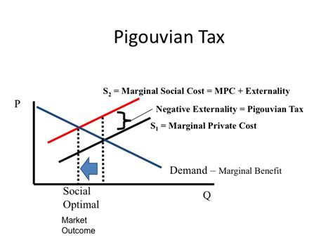 pigovian tax and dead weight loss picture 2