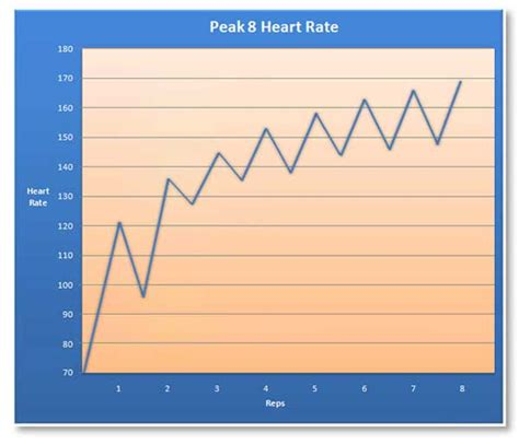 as you exercise the heart rate increases supplying picture 13