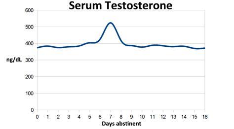 testosterone 8am picture 9