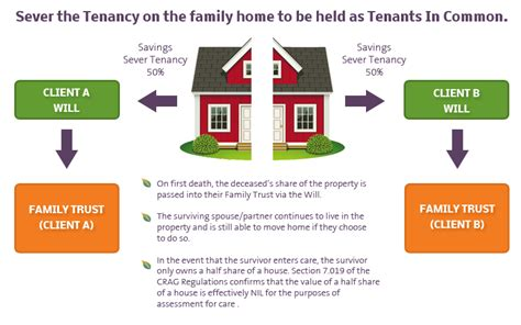 living trusts and joint tenancy picture 5