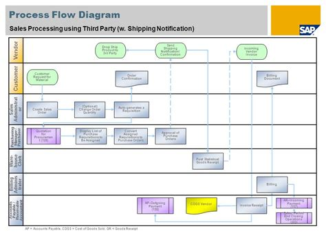 drop-ship order flow in malaysia picture 19