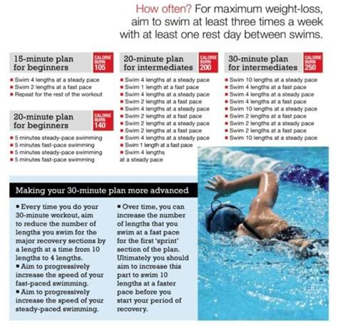weight loss swim program fins picture 2