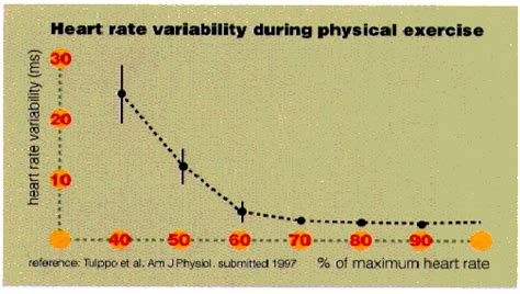as you exercise the heart rate increases supplying picture 4