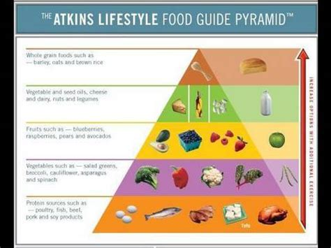 atkins diet rules picture 10