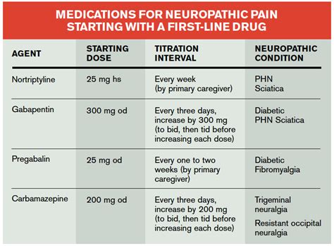 what mimics the pain relief of narcotic pain picture 2