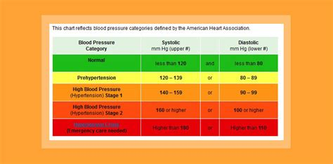what is the new blood pressure ranges 2014 picture 1