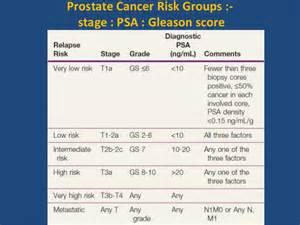 Lubron treatment for prostate cancer picture 5