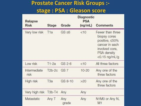 Prostate cancer stages picture 5