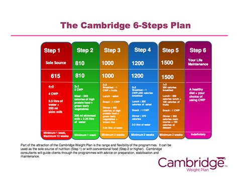 cambridge diet plan picture 1