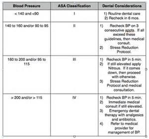 Protocol measuring blood pressure picture 3