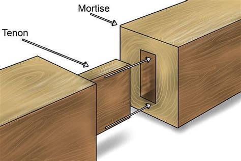 wood joints picture 1