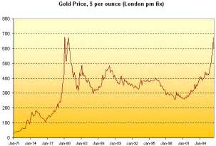 gold h prices picture 7