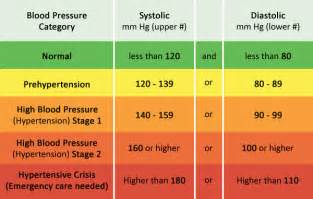How can you low your blood pressure picture 3