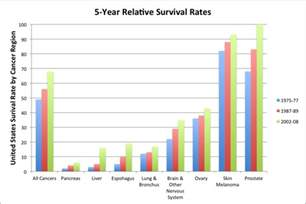 colon cancer cure rates picture 1