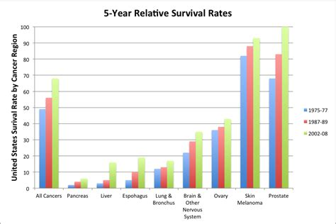 survival rate of liver cancer picture 6