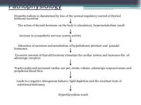 cause increased blood flow to thyroid picture 2