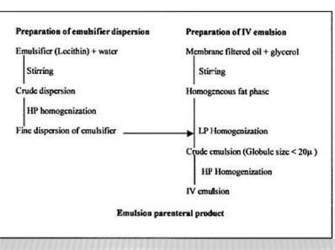 control microbial load for terminally sterilized products picture 10