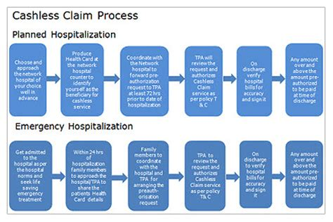 health insurance claim processor picture 10