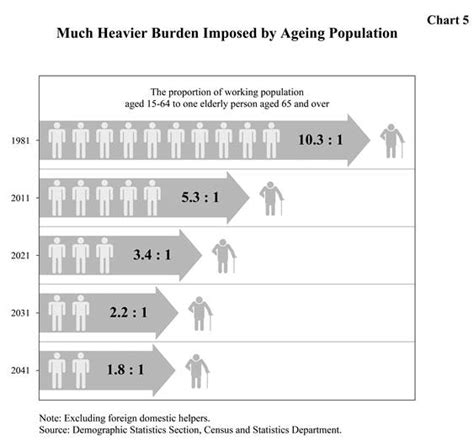 aging population in hong kong picture 2