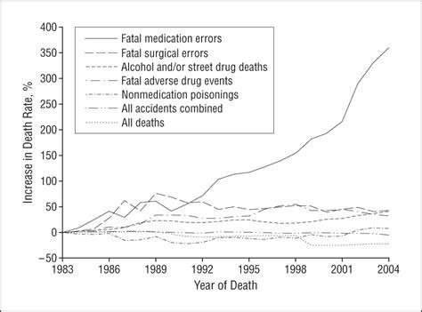 fatal prescription errors picture 5