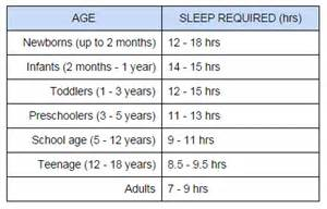 amount of sleep needed by s picture 7
