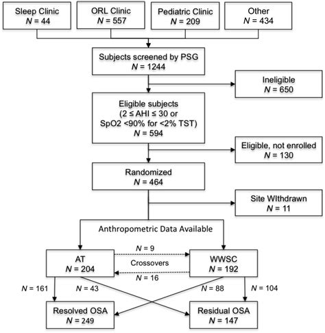 protocol for scoring hypopneas in polysomnography sleep study picture 10