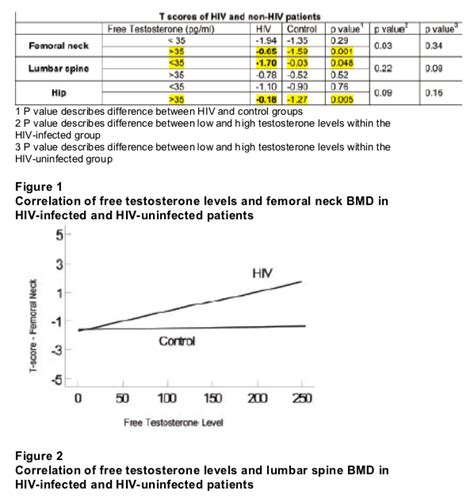 free testosterone levels by age pg/ml picture 4