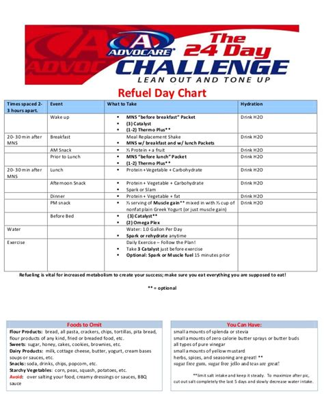advocare challenge burning intestines picture 6