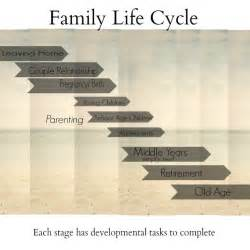 aging family life cycle pictures picture 17