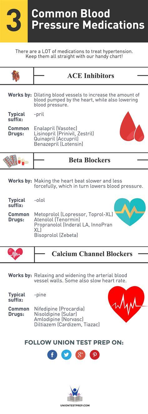 Blood pressure medicine brands picture 11