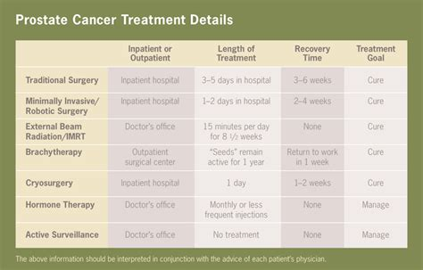 Prostate cancer chemo drugs picture 5
