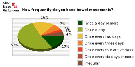 when to worry abour green in bowel movement picture 6