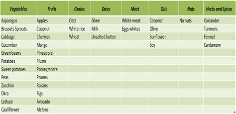 shukraghata vata foods list picture 11