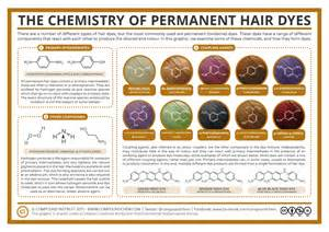 chemical composition of hair dye picture 1