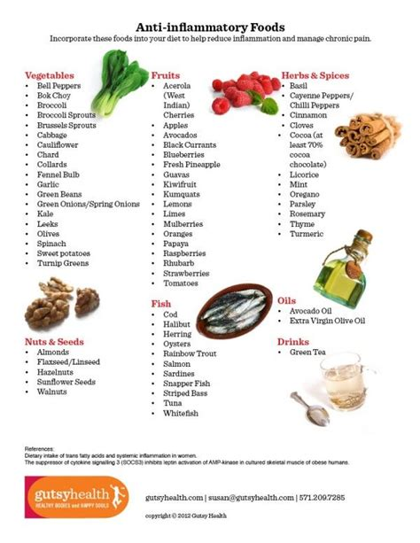 anti inflamatory diet picture 2