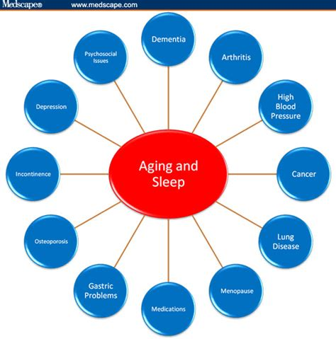 medical issues related to aging picture 9