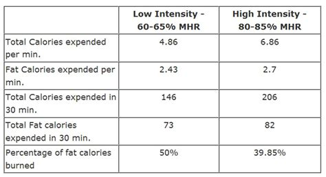 fat burning zone picture 6